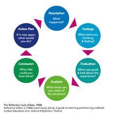 Gibbs Model Of Reflection Essays 1 - 30 Anti Essays