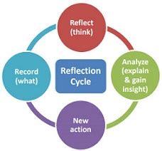 Gibbs reflective essay sample